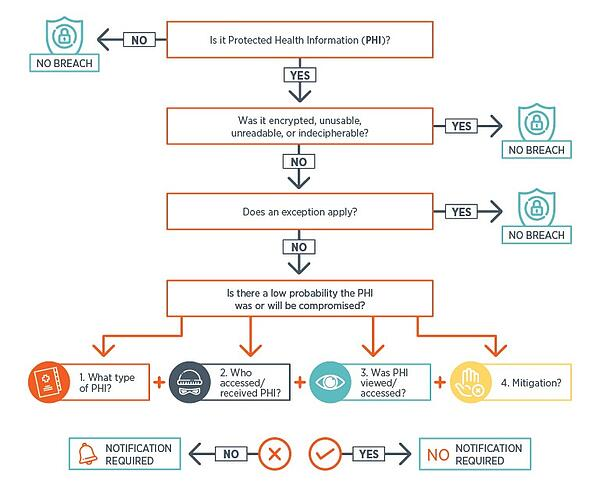 HIPPA-Breach-Analysis-Flowchart