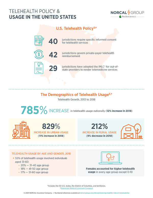 Infographic for download about telehealth usage and growth in the United States