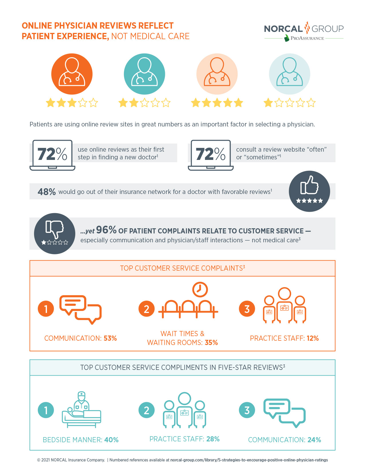Infographic: Online Physician Reviews Reflect Patient Experience, Not Medical Care