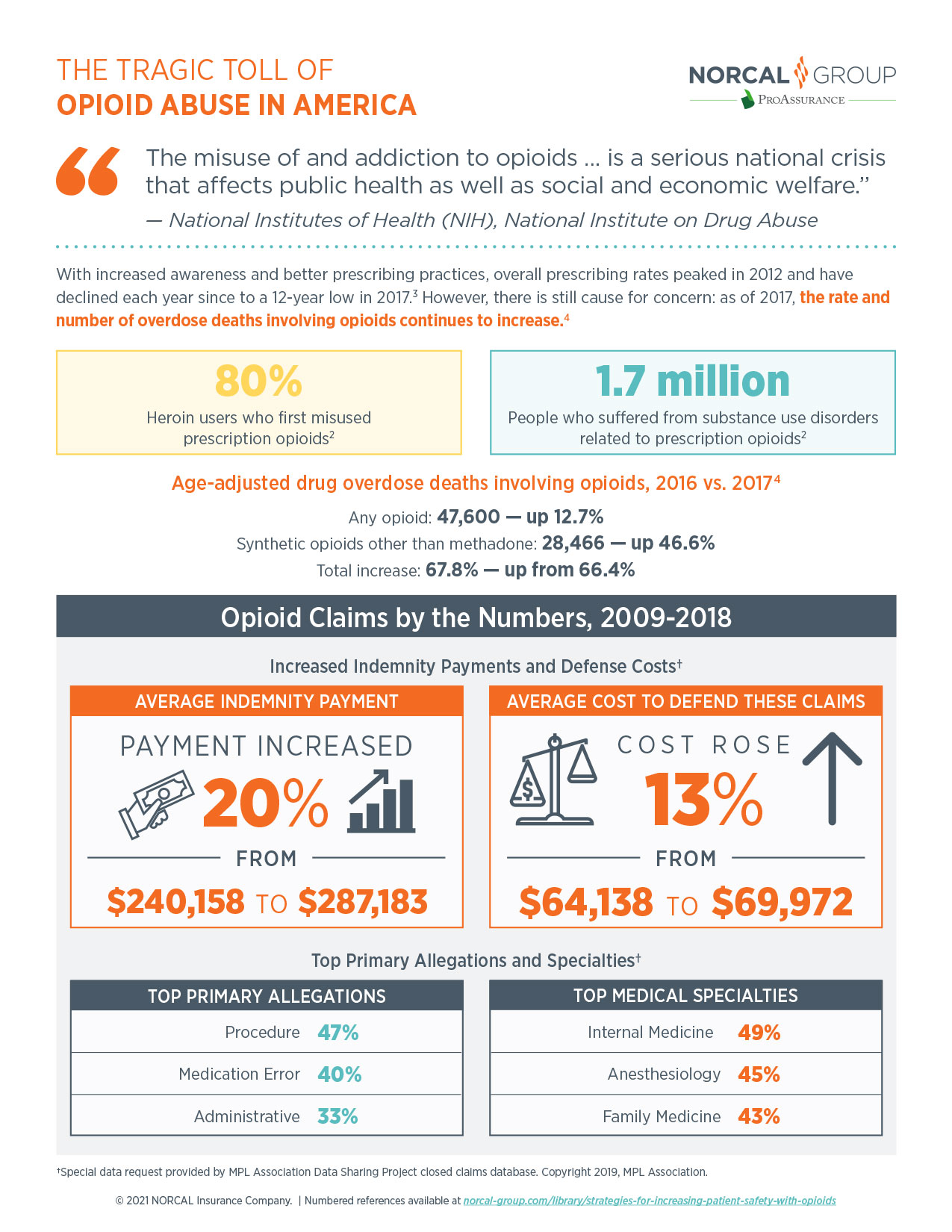 Infographic depicting the tragic toll of opioid abuse in America